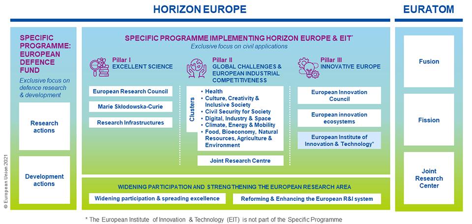 Three pillars of Horizon Europe